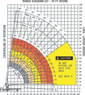 How to read a load chart crane load charts how to use a load chart